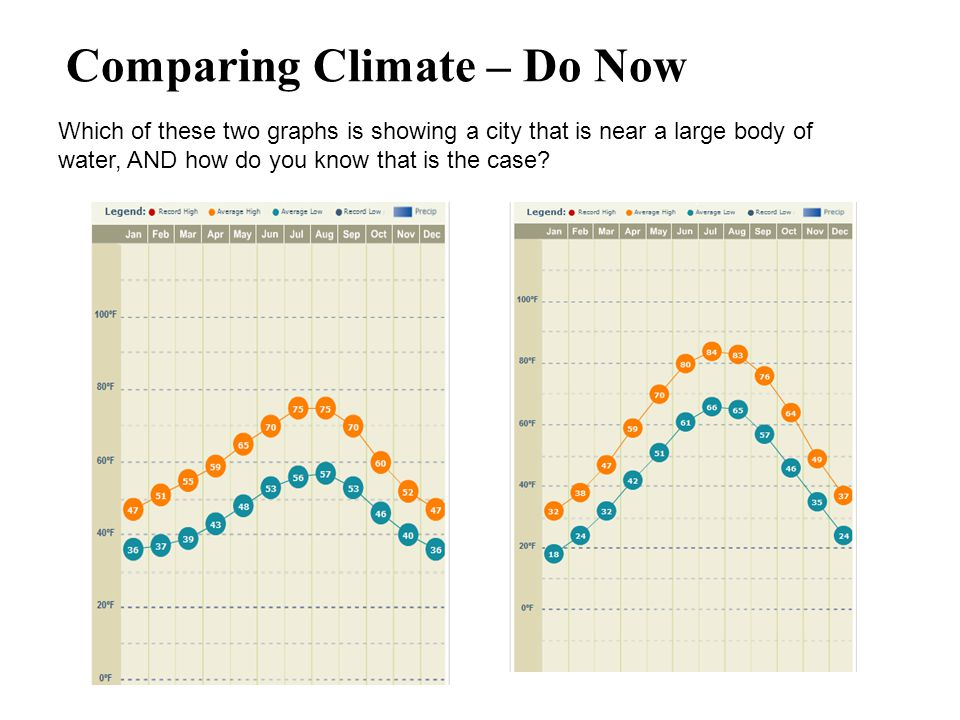 Comparing Climate – Do Now