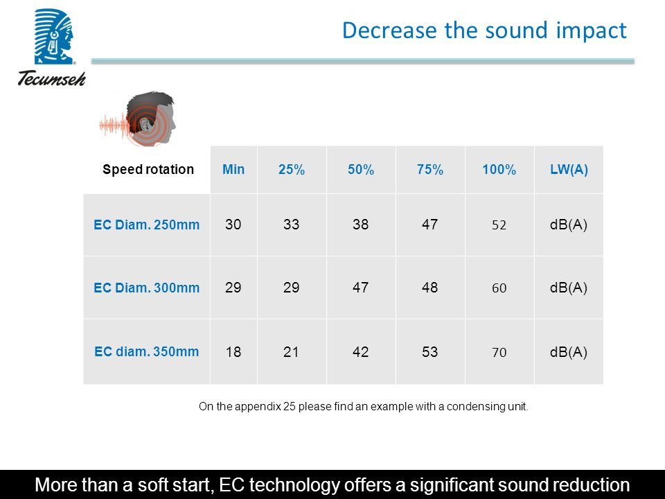 Decrease the sound impact
