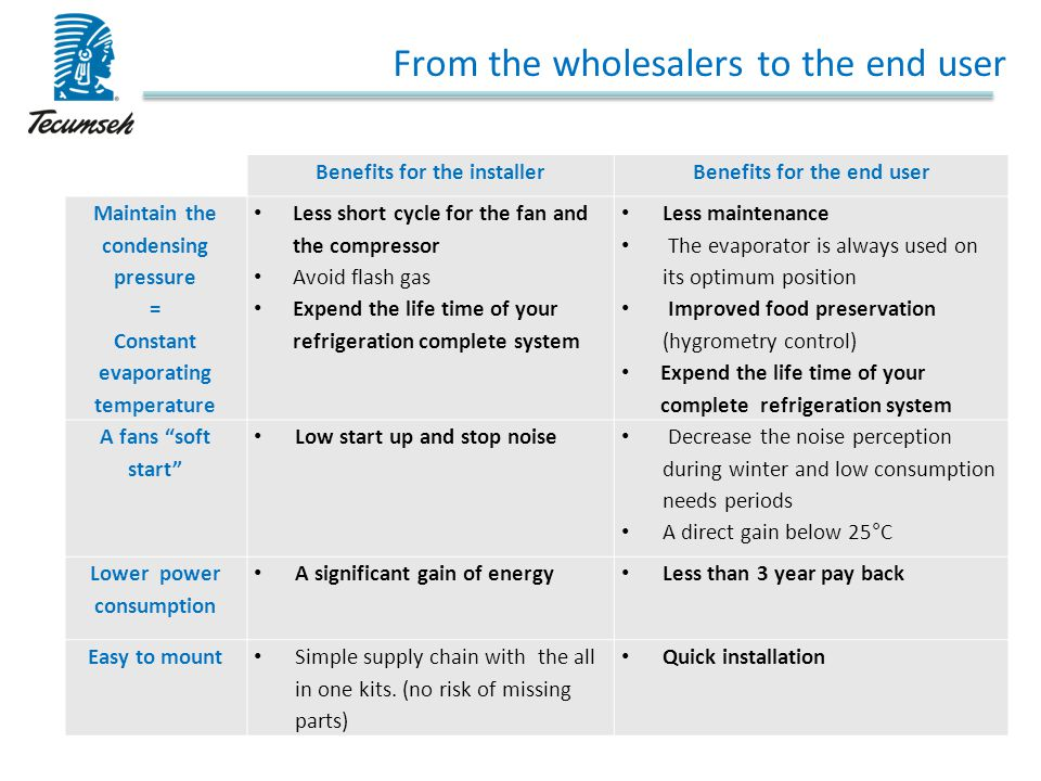 From the wholesalers to the end user