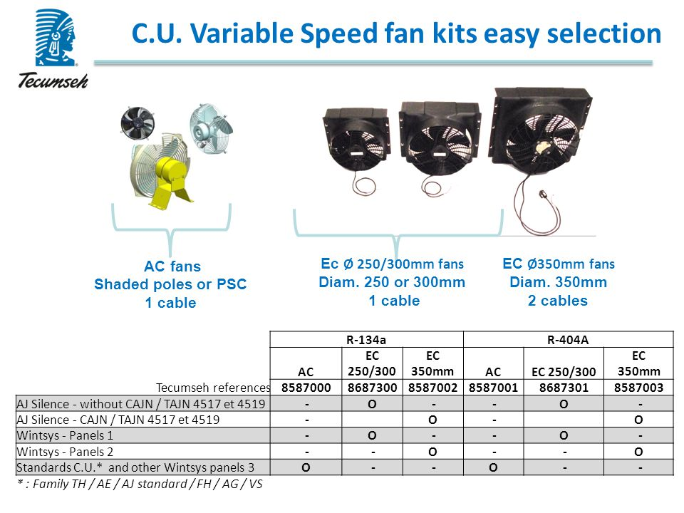 C.U. Variable Speed fan kits easy selection