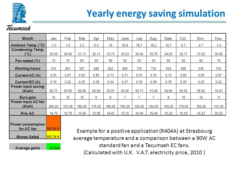 Yearly energy saving simulation