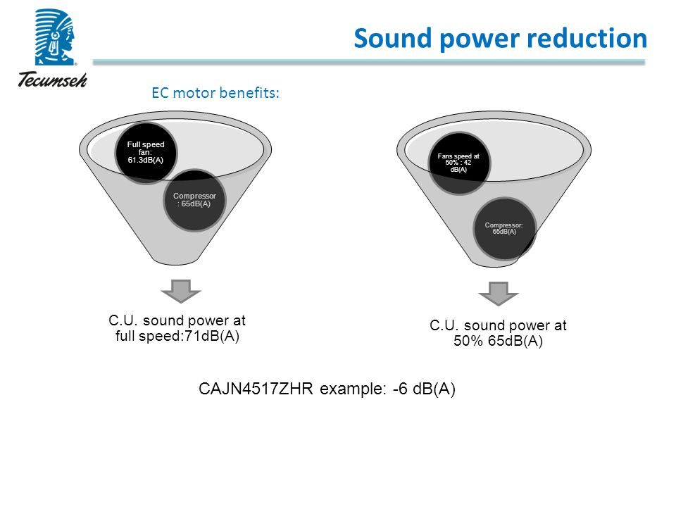 Sound power reduction EC motor benefits: CAJN4517ZHR example: -6 dB(A)
