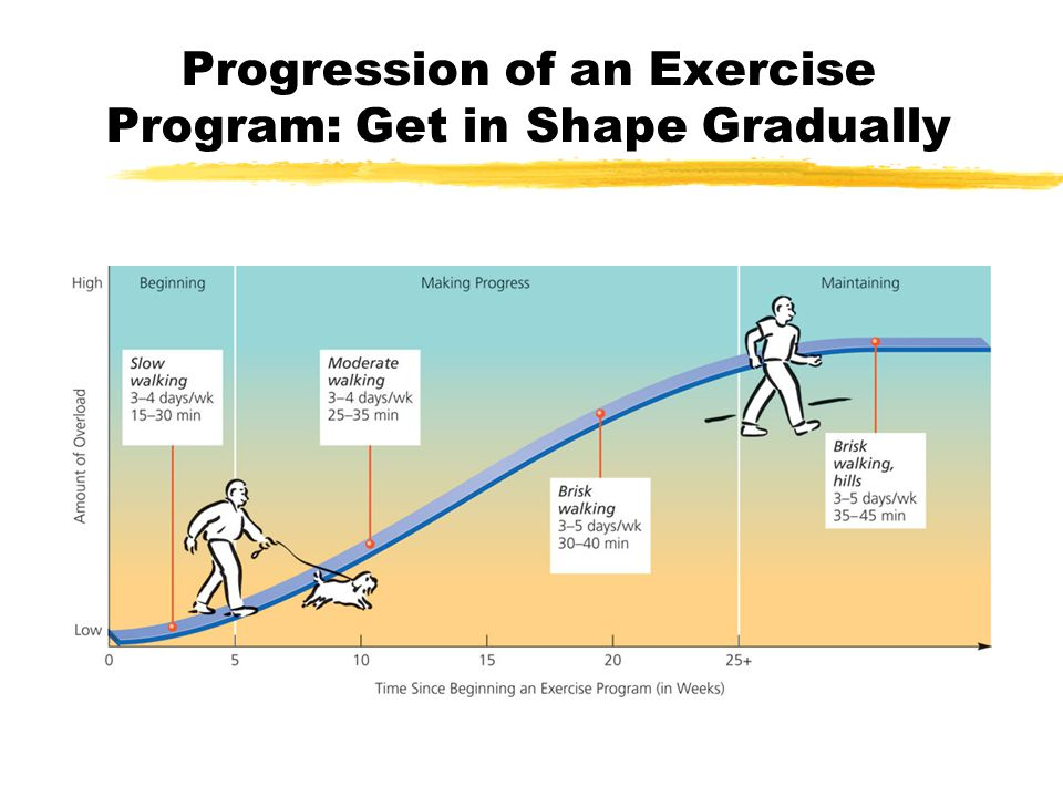 Progression of an Exercise Program: Get in Shape Gradually