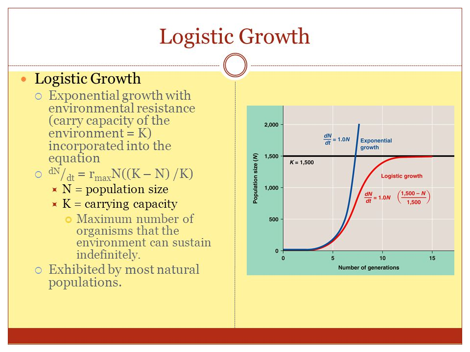 Logistic Growth Logistic Growth