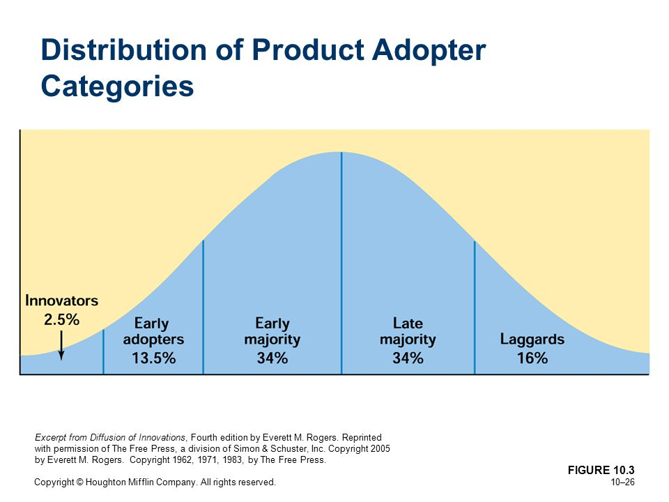 Distribution of Product Adopter Categories