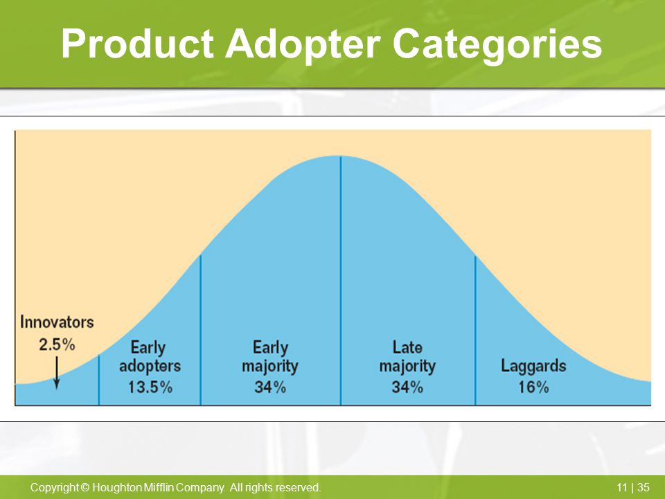 Product Adopter Categories