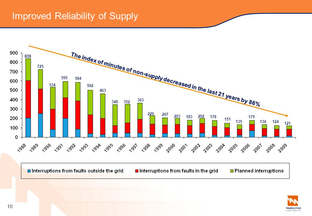 Improved Reliability of Supply