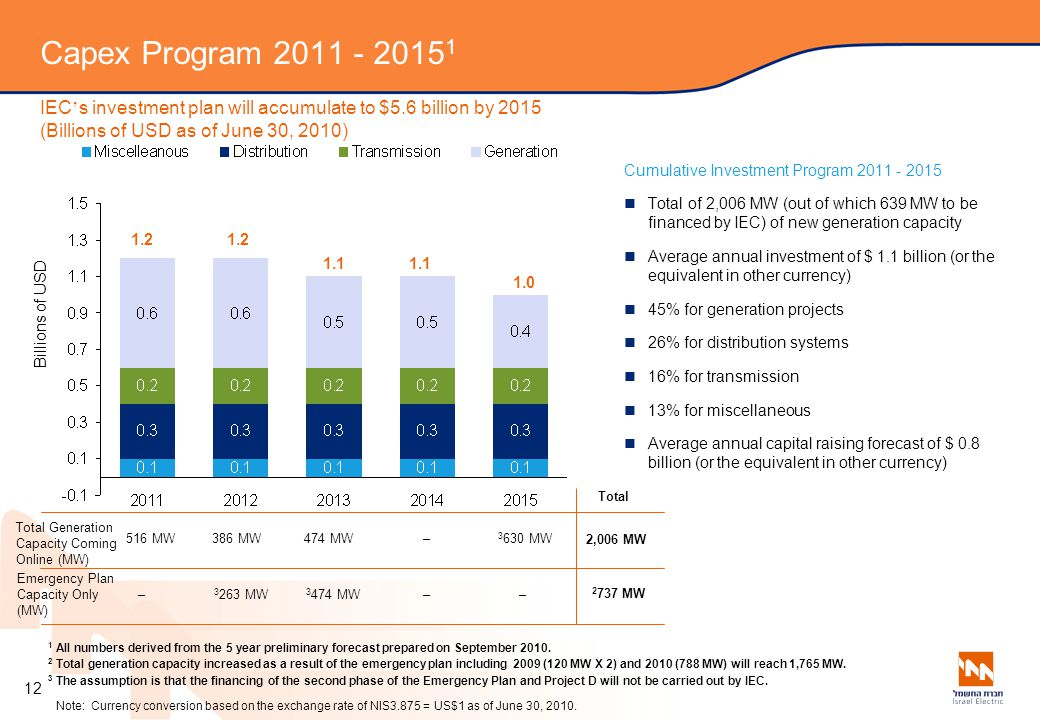 Capex Program 2011 - 20151 IEC's investment plan will accumulate to $5.6 billion by 2015 (Billions of USD as of June 30, 2010)