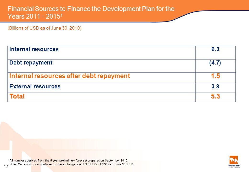 Internal resources after debt repayment