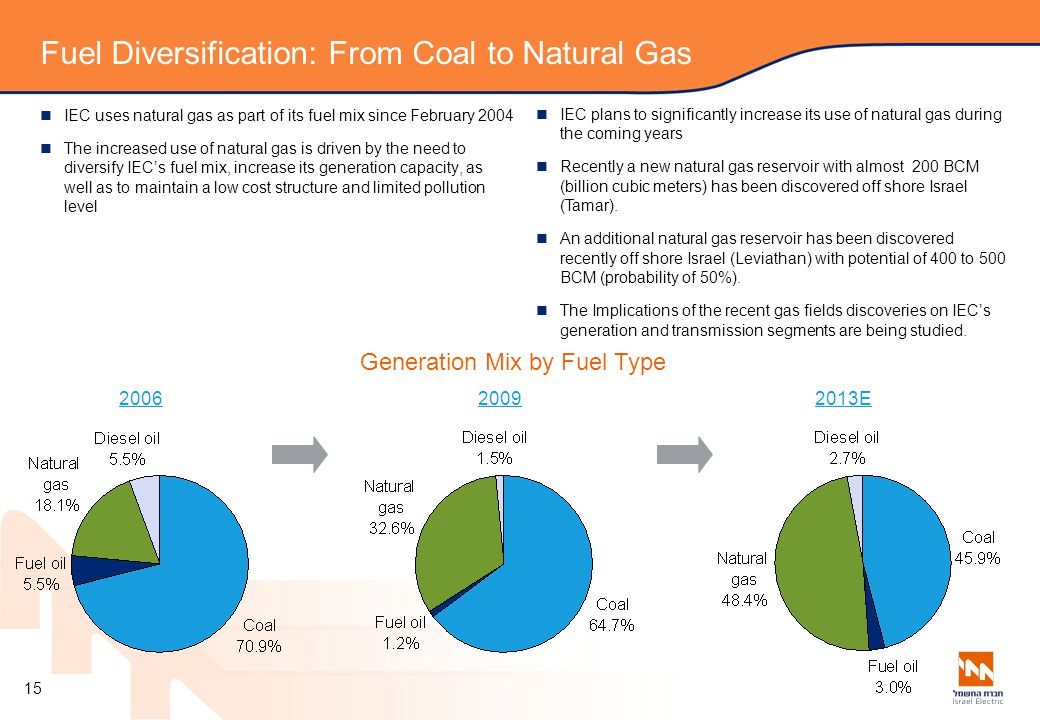 Fuel Diversification: From Coal to Natural Gas