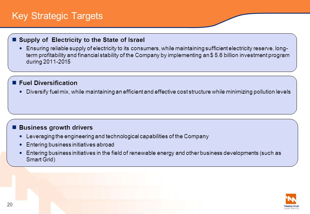 Key Strategic Targets Supply of Electricity to the State of Israel