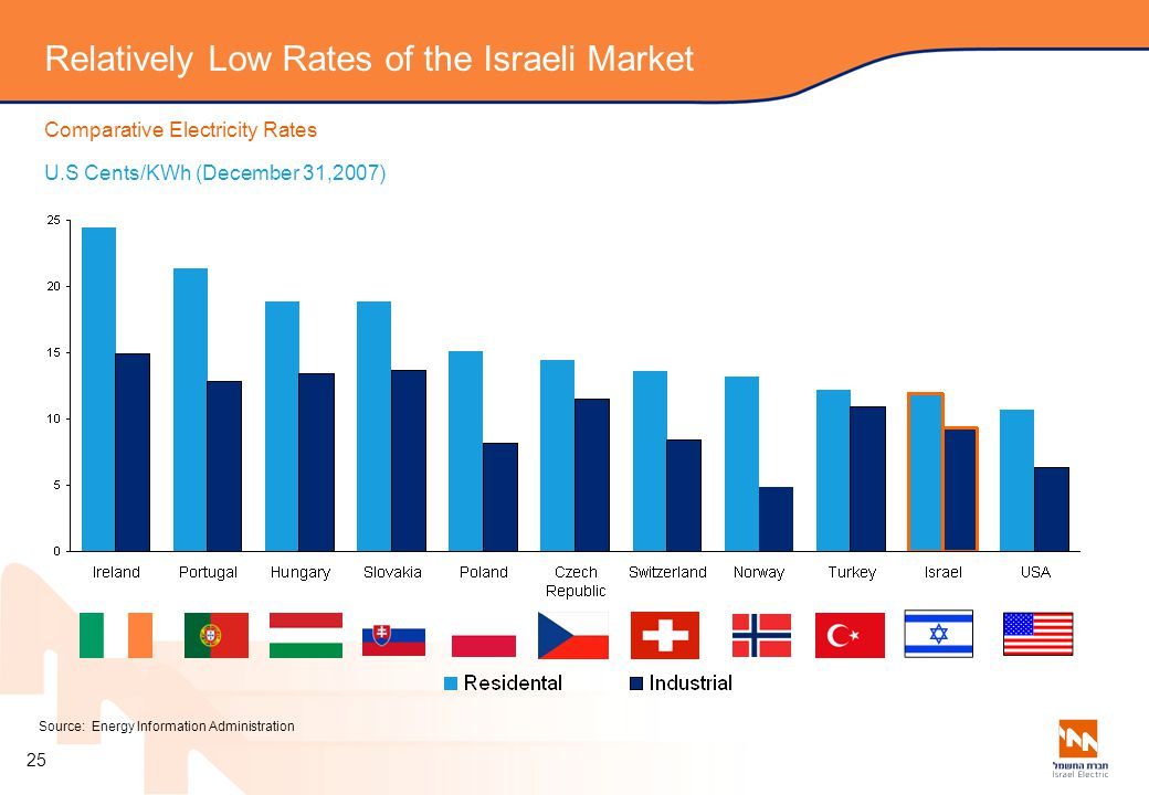 Relatively Low Rates of the Israeli Market