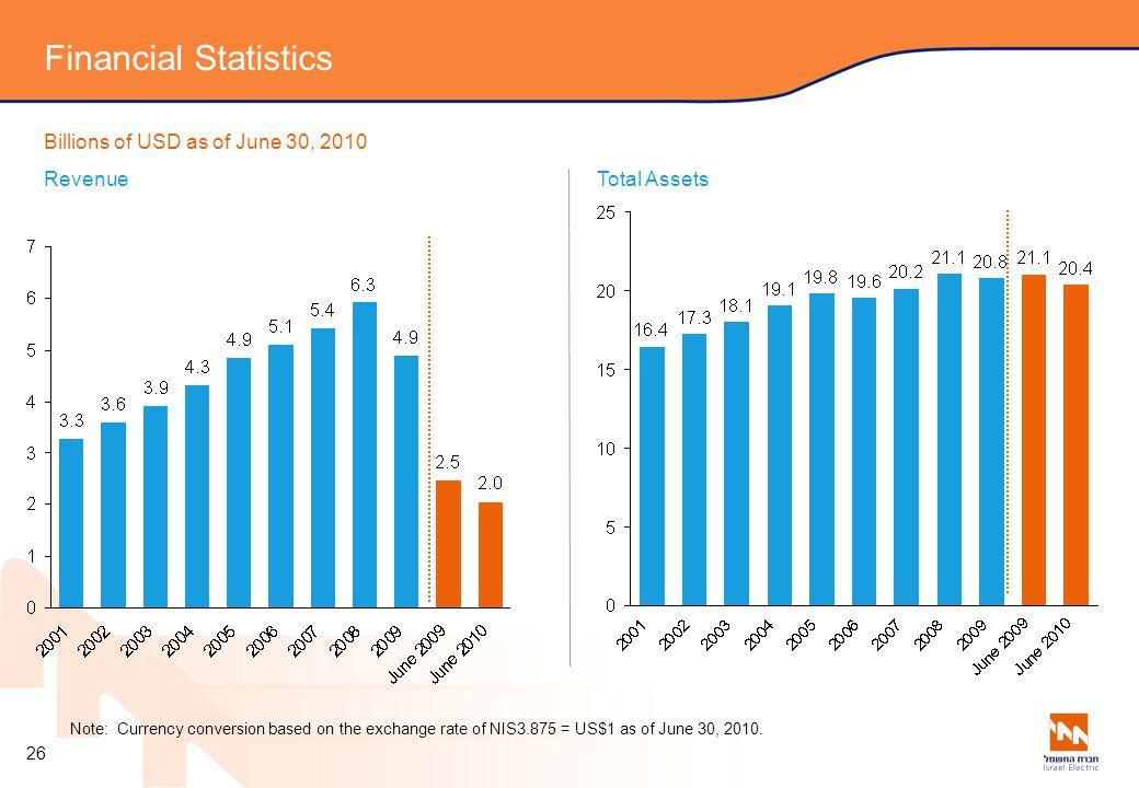 Financial Statistics Billions of USD as of June 30, 2010 Revenue