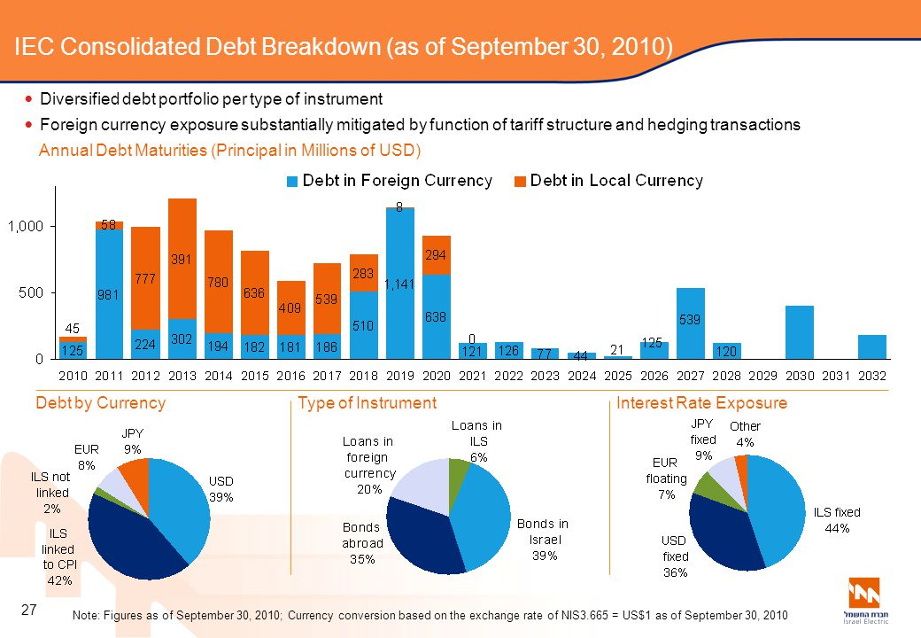 IEC Consolidated Debt Breakdown (as of September 30, 2010)