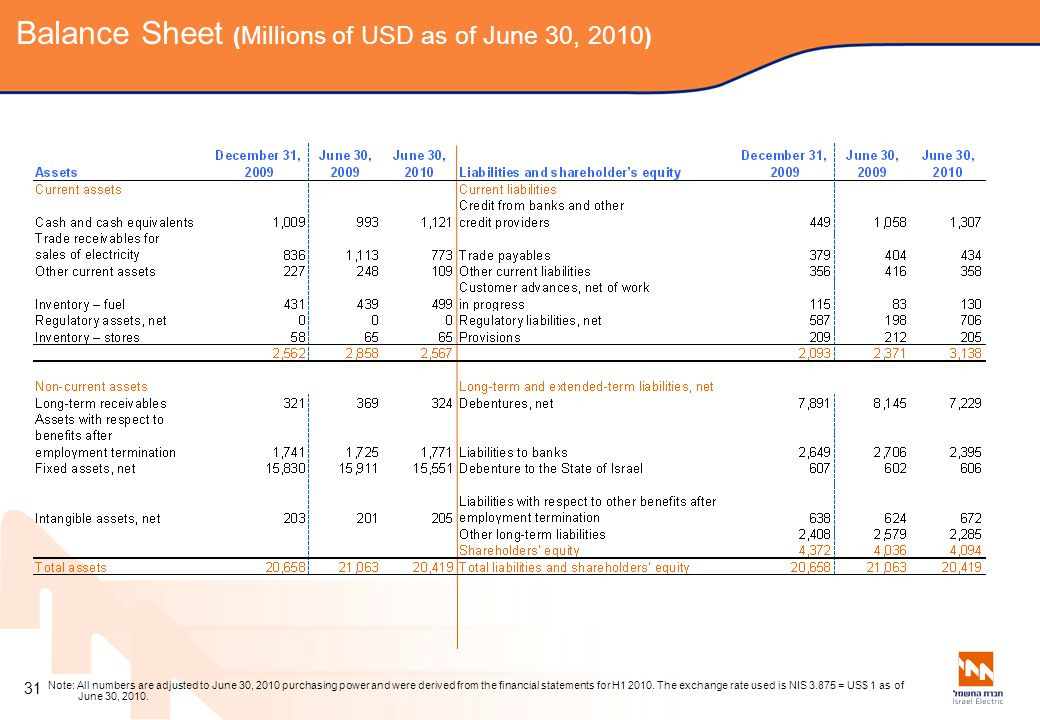 Balance Sheet (Millions of USD as of June 30, 2010)