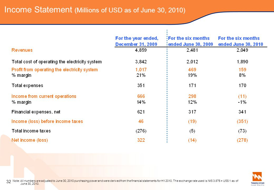 Income Statement (Millions of USD as of June 30, 2010)