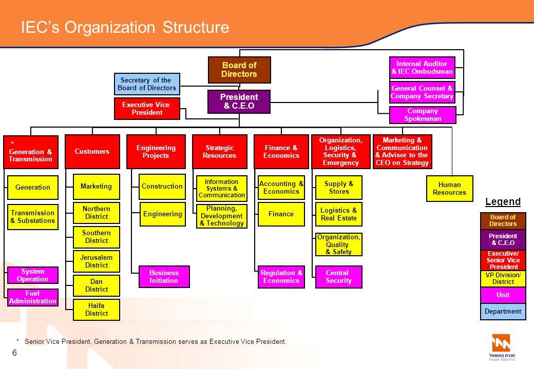 IEC's Organization Structure