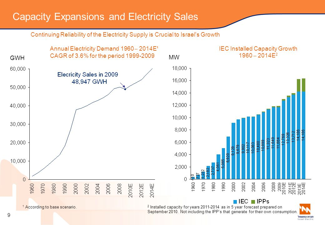 Capacity Expansions and Electricity Sales
