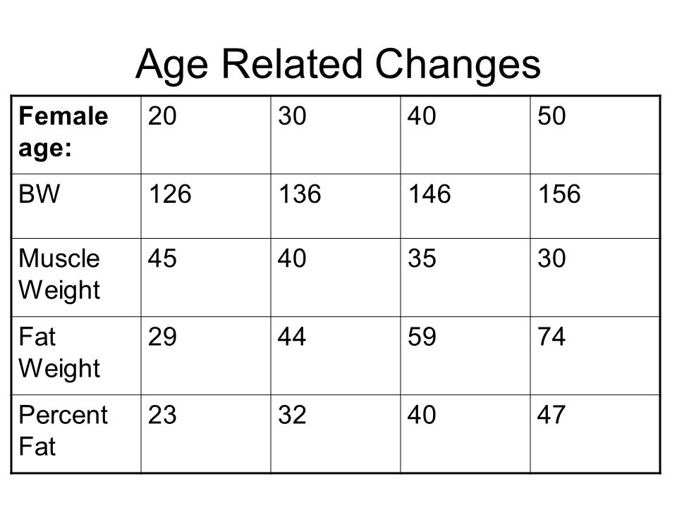 Age Related Changes Female age: 20 30 40 50 BW 126 136 146 156