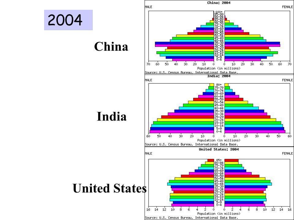 2004 China India United States