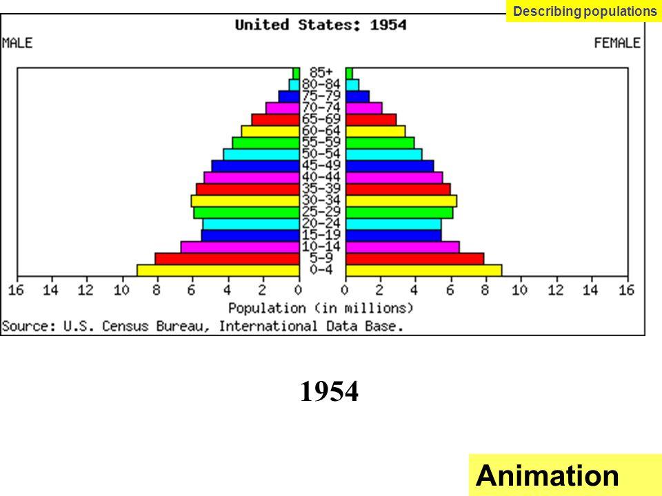 Describing populations