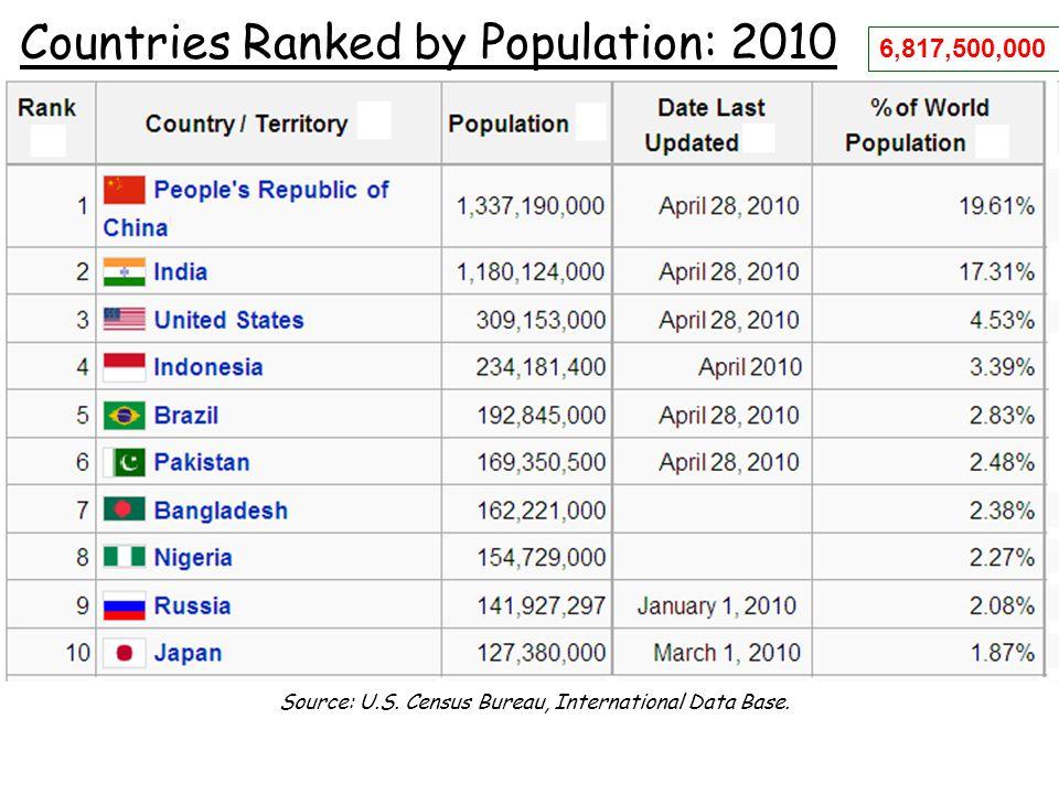 Source: U.S. Census Bureau, International Data Base.