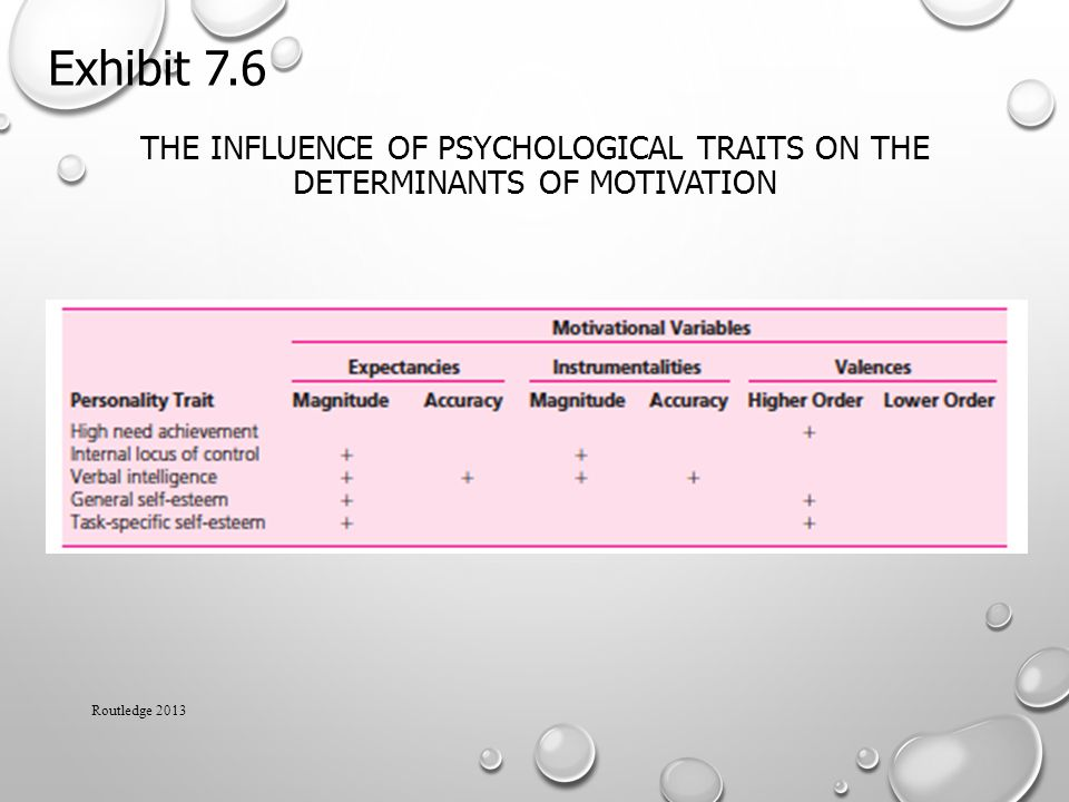 Exhibit 7.6 The influence of Psychological Traits on the Determinants of Motivation Routledge 2013