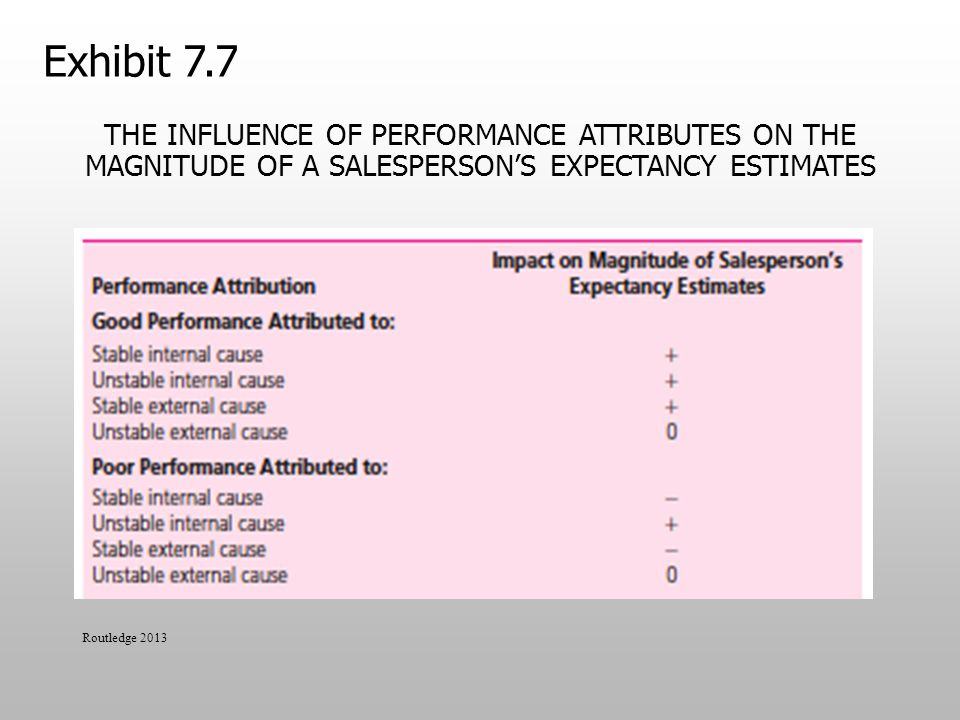 Exhibit 7.7 The Influence of Performance Attributes on the Magnitude of a Salesperson's Expectancy Estimates.