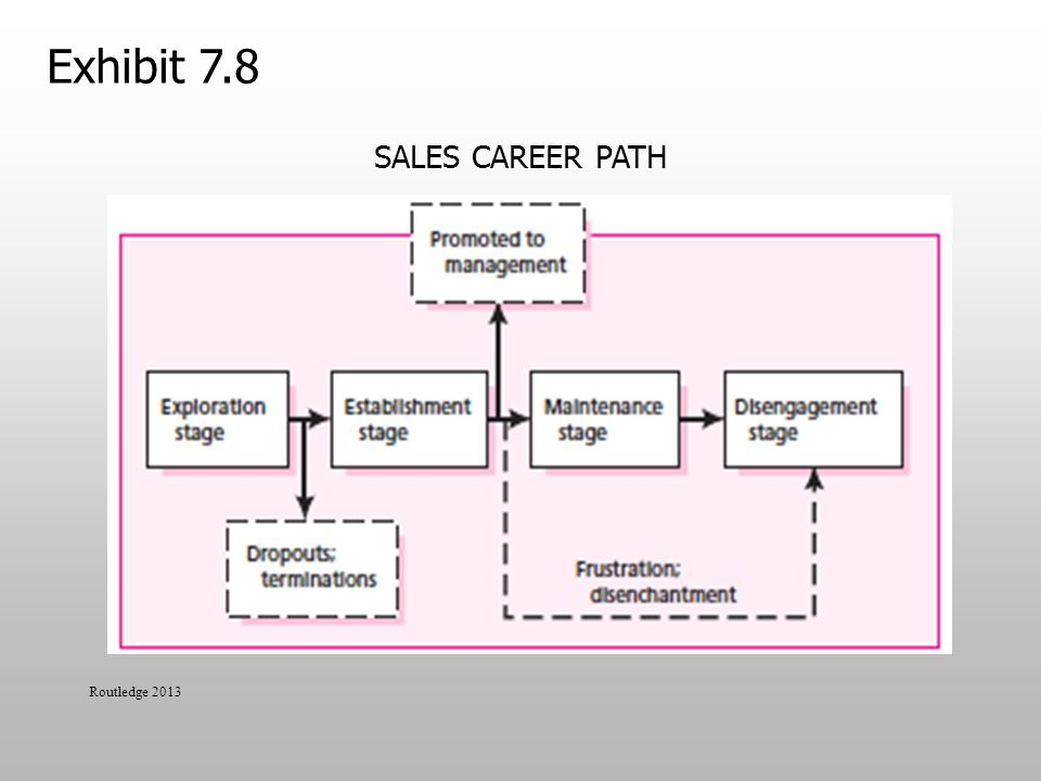 Exhibit 7.8 Sales Career Path Routledge 2013