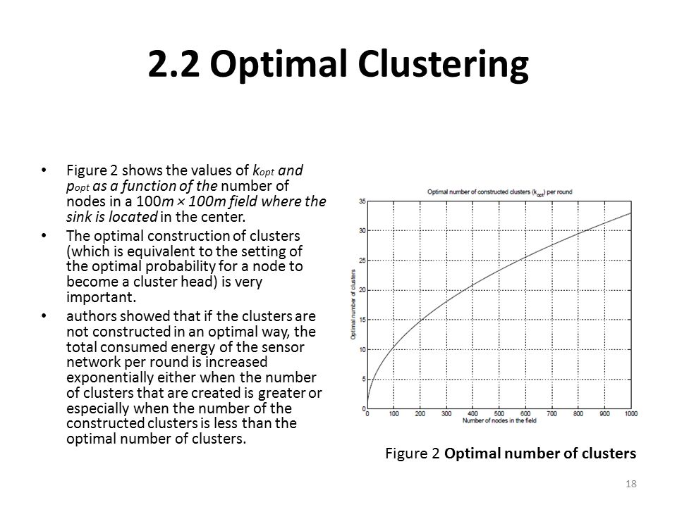 2.2 Optimal Clustering Figure 2 Optimal number of clusters