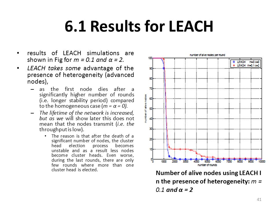 6.1 Results for LEACH results of LEACH simulations are shown in Fig for m = 0.1 and α = 2.