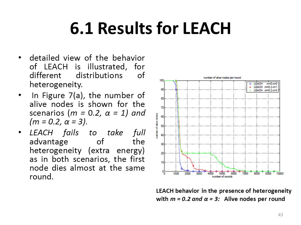 6.1 Results for LEACH detailed view of the behavior of LEACH is illustrated, for different distributions of heterogeneity.