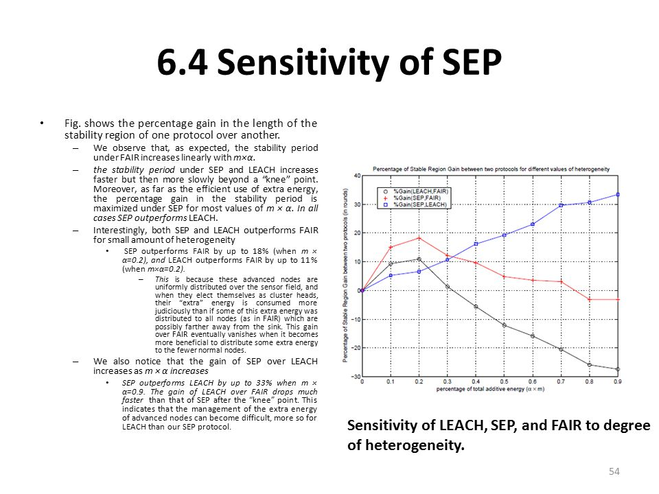 6.4 Sensitivity of SEP Sensitivity of LEACH, SEP, and FAIR to degree