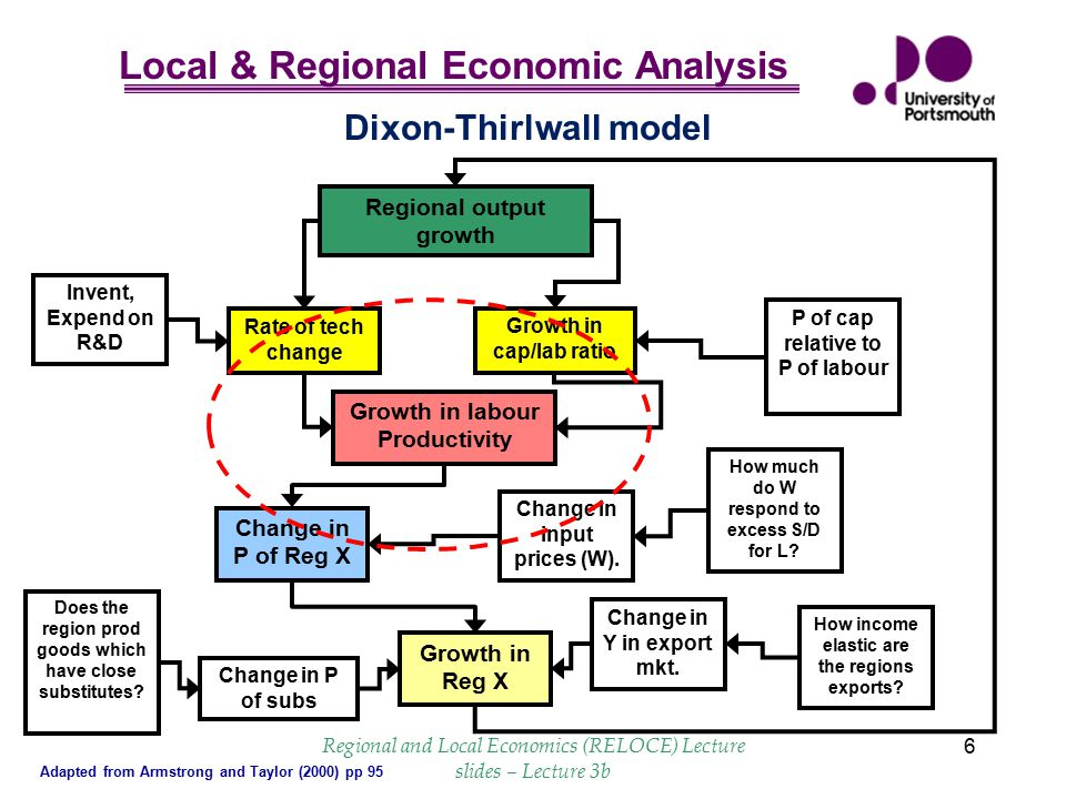 Dixon-Thirlwall model