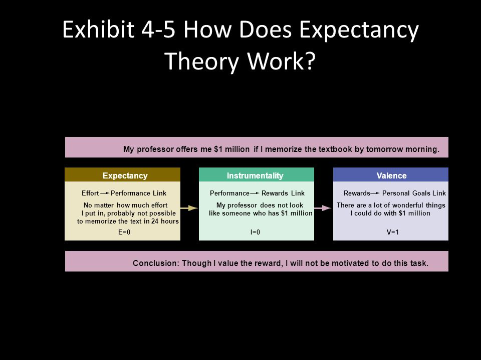 Exhibit 4-5 How Does Expectancy Theory Work