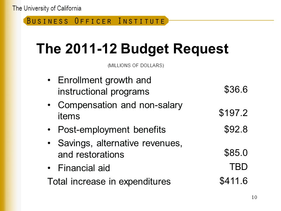 The 2011-12 Budget Request (MILLIONS OF DOLLARS) Enrollment growth and instructional programs. Compensation and non-salary items.