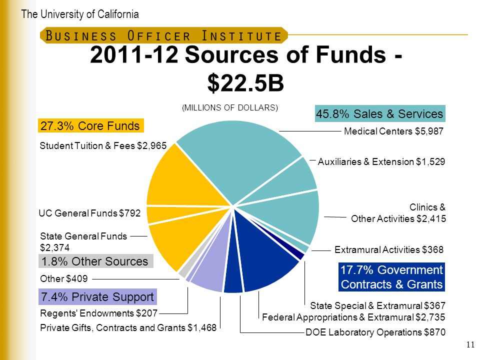 2011-12 Sources of Funds - $22.5B (MILLIONS OF DOLLARS) 11
