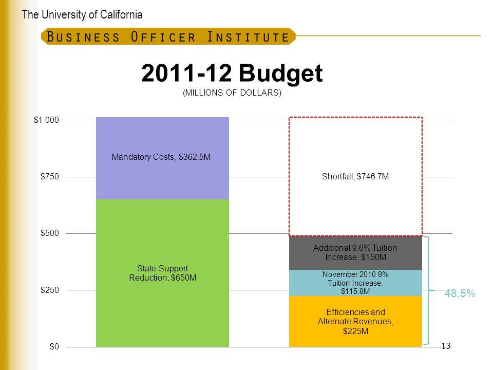 2011-12 Budget (MILLIONS OF DOLLARS)