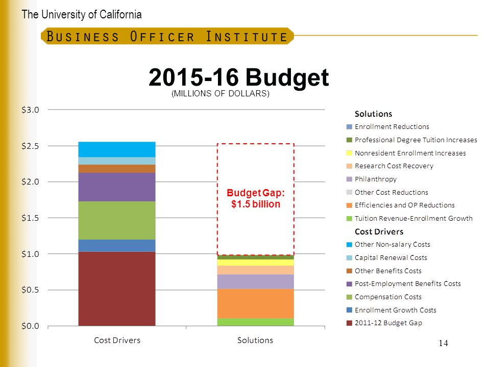 2015-16 Budget (MILLIONS OF DOLLARS) Budget Gap: $1.5 billion 14