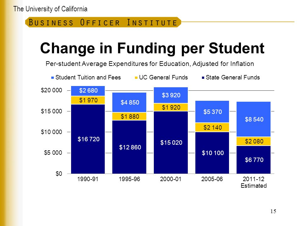 Change in Funding per Student