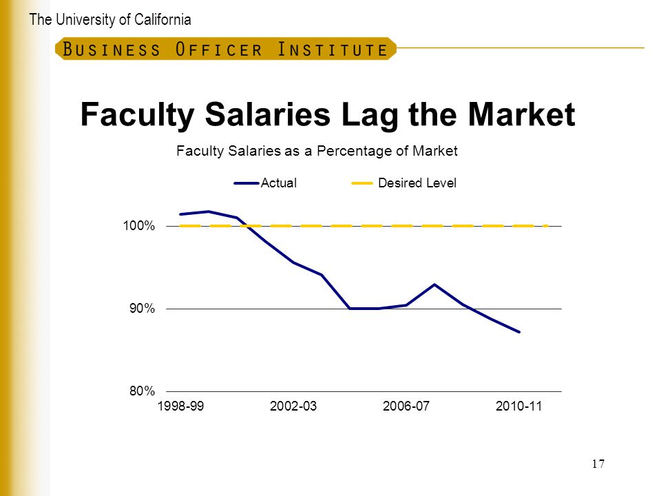 Faculty Salaries Lag the Market