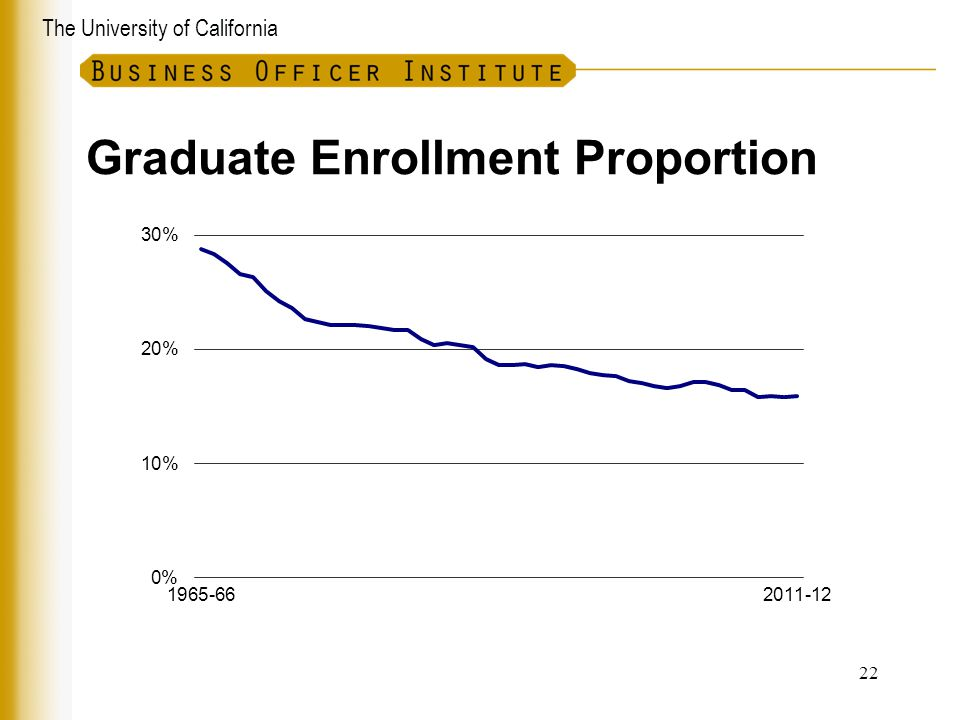 Graduate Enrollment Proportion