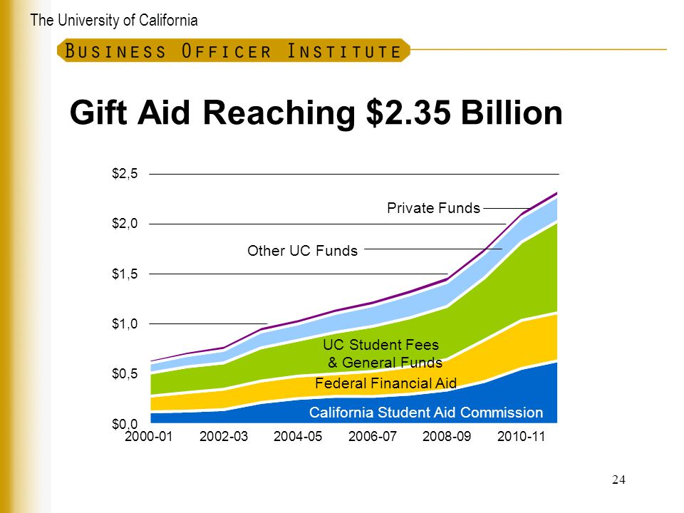 Gift Aid Reaching $2.35 Billion
