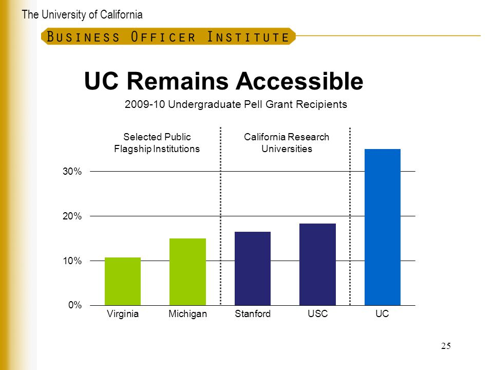 2009-10 Undergraduate Pell Grant Recipients
