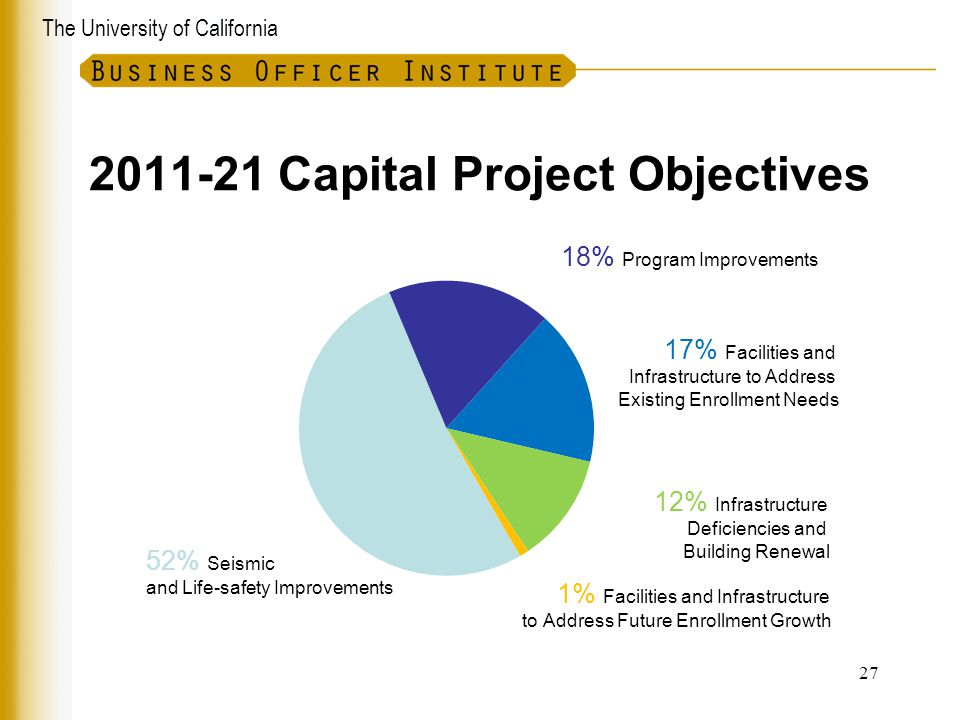 2011-21 Capital Project Objectives