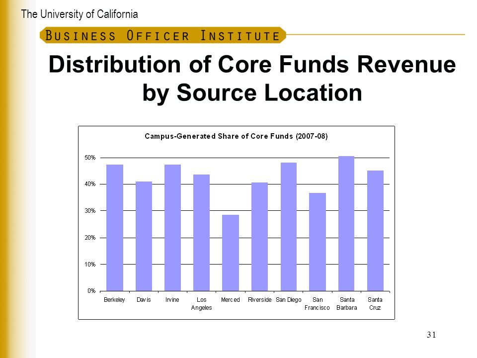 Distribution of Core Funds Revenue by Source Location