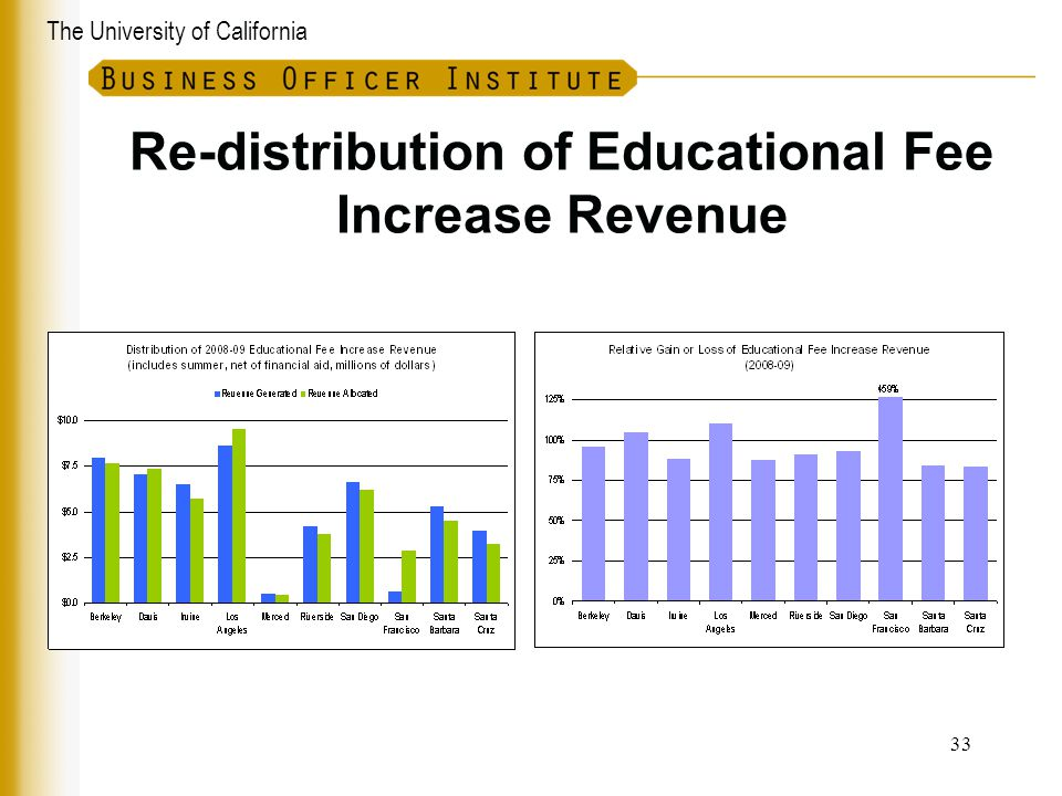 Re-distribution of Educational Fee Increase Revenue