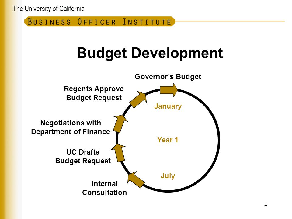 Budget Development Governor's Budget Regents Approve Budget Request