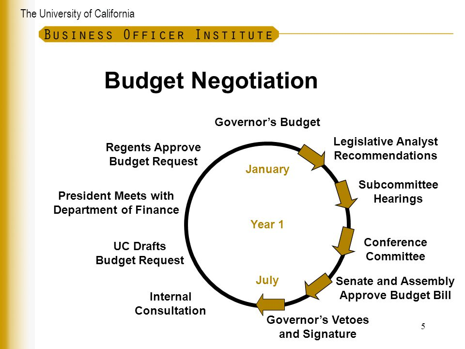 Budget Negotiation Governor's Budget