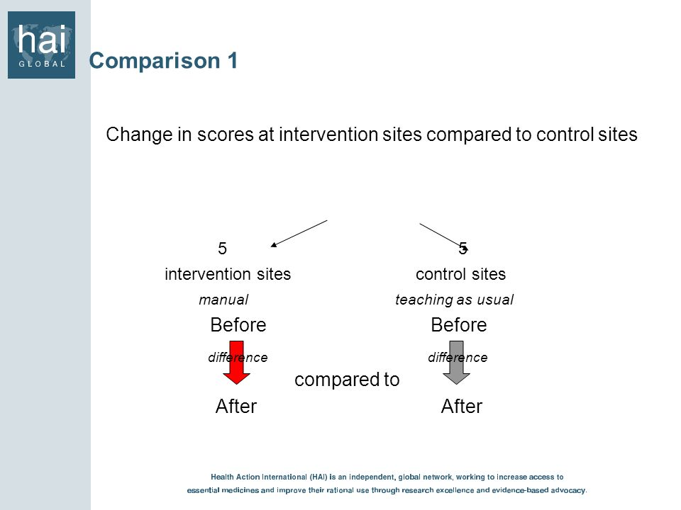 Comparison 1 Change in scores at intervention sites compared to control sites. 5 5.